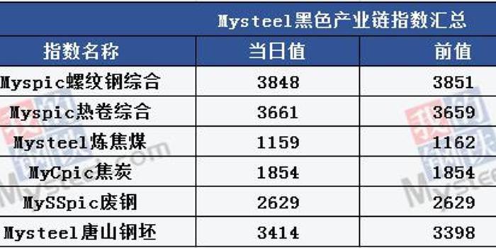 Mysteel产经晚餐:三季度GDP或6.