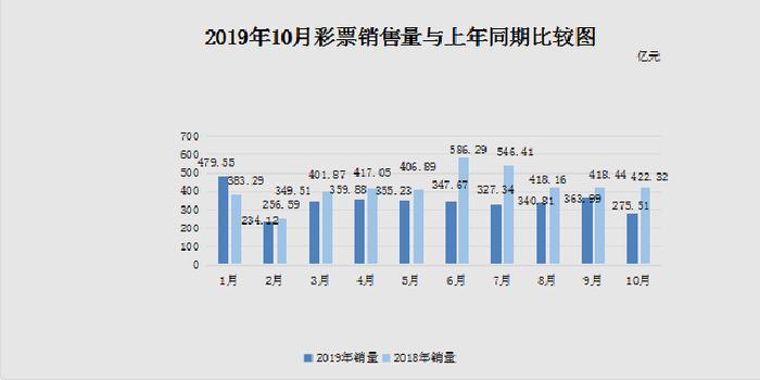 财政部:2019年10月份全国彩票销售同比下降34.8%