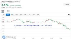 隔夜美股暴跌 道指跌逾800点纳指重挫4% 亚洲股市低开(附解读)