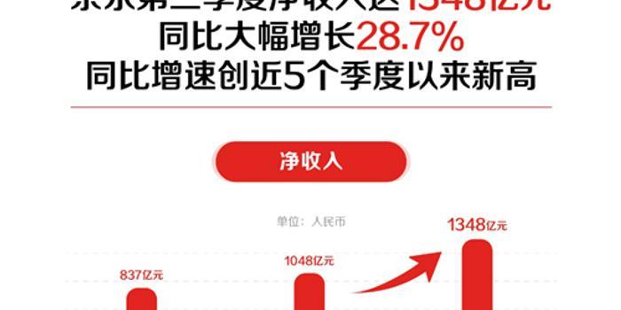 第三季度营收大增28.7%,京东的加速度与下沉路
