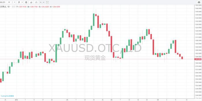 体彩十一运夺金_渣打银行:美元被高估 现在做多黄金极具吸引力