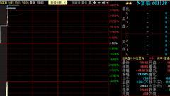 工业富联上市首日大涨44% 成A股市值最高科技企业