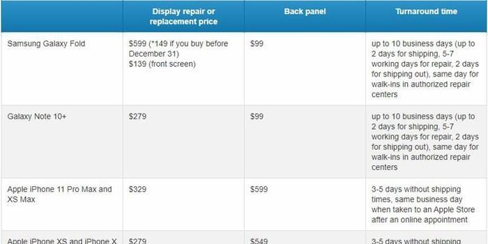 三星Galaxy Fold屏幕更换价格曝光:约4300元