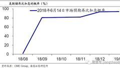 海通姜超评美联储加息:不排除中国公开市场跟随加息