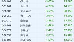三季报寒气逼人!贵州茅台(600519.SH)一字跌停 领白酒股全线大跌