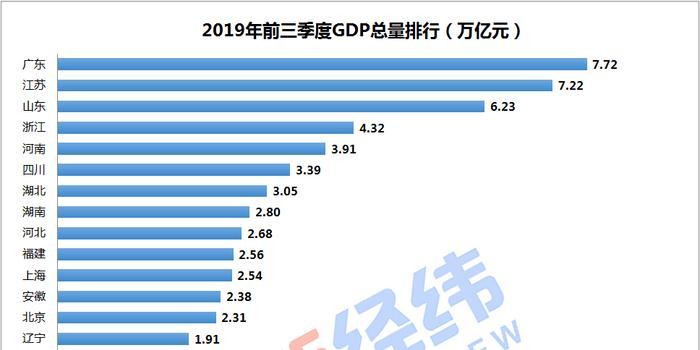 2021云南各市第一季度gdp_云南2021年一季度各州市GDP
