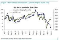 德银:美股强劲反弹却没有吸引资金流入 这十分罕见