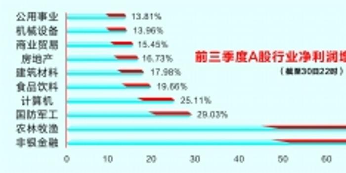 前三季度近九成A股公司盈利 工商銀行等盈利能力居前