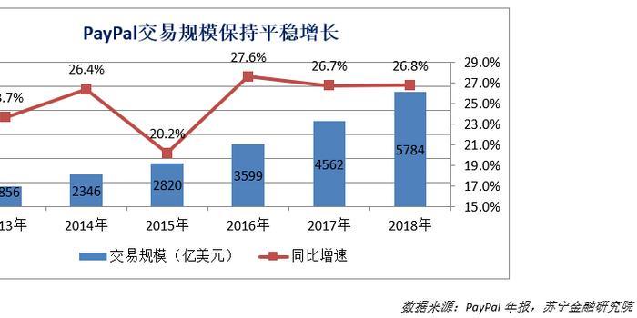 第一财经:美国支付巨头PayPal入华 外来和尚难念经