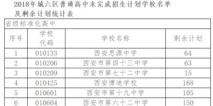 2018中考西安城六区高中已录26068人9日起征作文150小字高中图片
