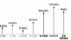 金融危机十年 A股跑出40只十倍股