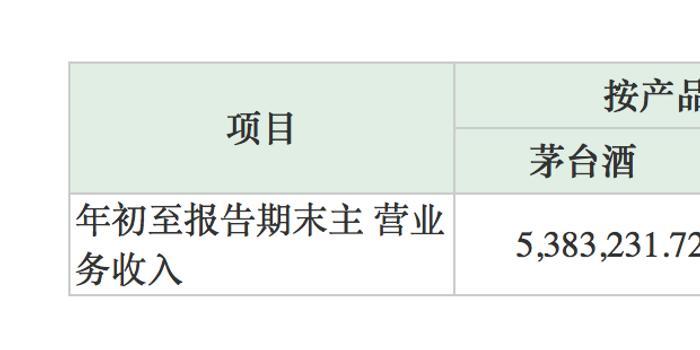 茅臺三季度凈利105億:市值超1.5萬億 擁千億流動現金