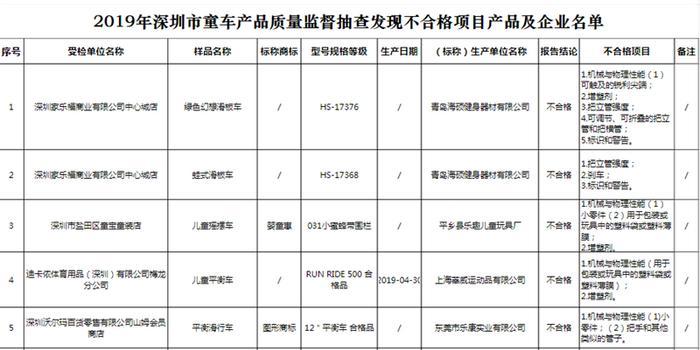 深圳市监局:7批次童车样品抽检不合格 家乐福有售