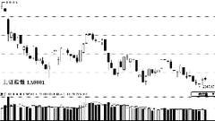 券商策略周报:夯实底部  等待预期进一步提升
