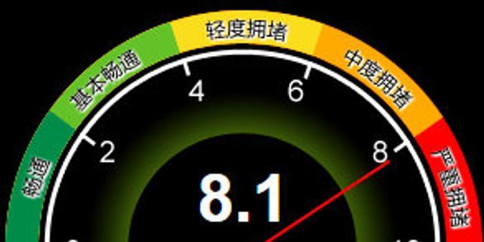 北京交通委:全路网交通指数为8.1 已达严重拥堵