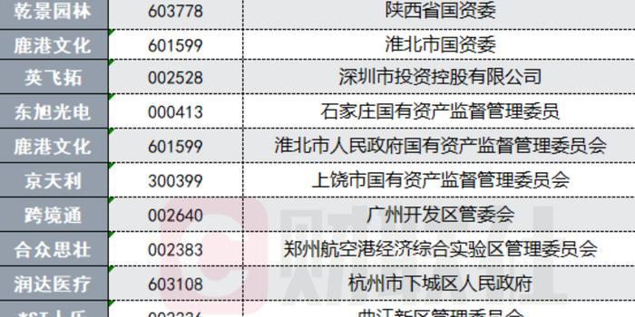 """上市公司掀實控人變更風 """"國資入主""""成潮流"""