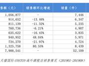 Costco上海火爆 8月海外旗舰店销售额环比增长近80%