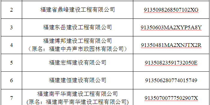 宏辉建设等8家公司骗取资质被福建住建列入