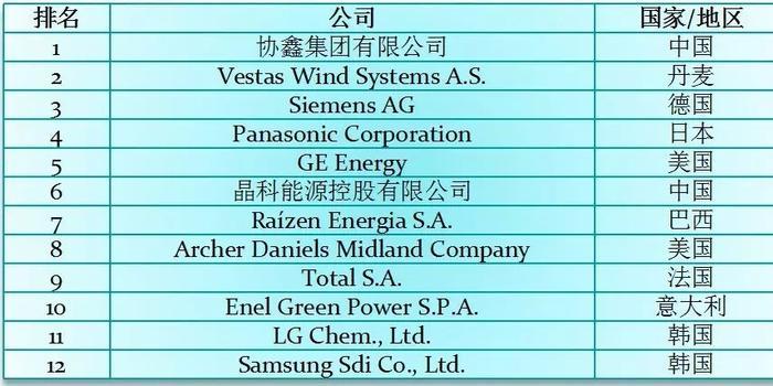 全球新能源企业500强发布 中国企业数下滑但规模增长