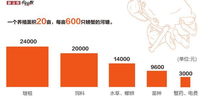 阳澄湖大闸蟹价格每年增长10%:为什么大闸蟹那么贵
