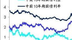 海通姜超:央行再次降准资金充裕 结构性债牛延续