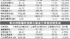 支付宝新接入9只货基 三季度规模增长854亿份