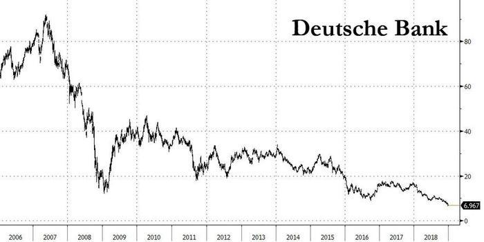 2018年欧洲最差金融股!德银坚称:我们不需要救助