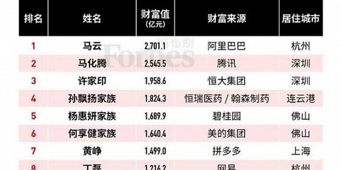 福布斯中国富豪马云居首 超80名富豪因股价下跌落榜