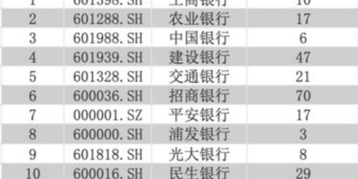 甘肃快三走势图_金融科技成上市银行年报热词 3种方式助力智能化转型