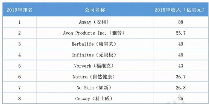 2019年直销公司排行_2019直销公司排名出来了 直销企业人气排行榜第 一竟