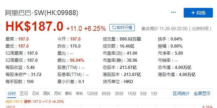 阿里时隔7年重返香港上市 市值4万亿港元超腾讯