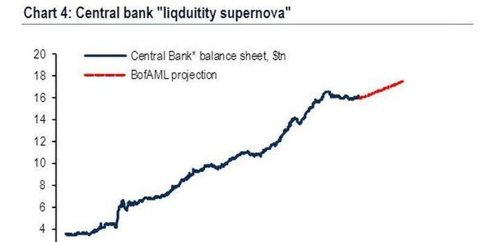 美银美林:债券泡沫已不可避免,年内看涨风险资产