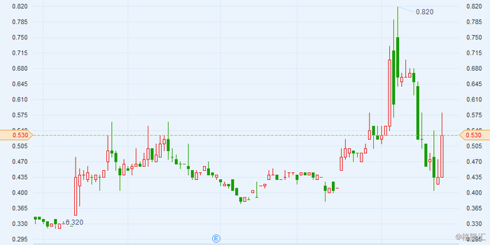 致浩达控股(01707.HK):要约截止 星优环球及一致行动人持股65.75%