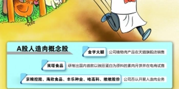 金字火腿市值飙升23亿背后:人造肉卖了14万