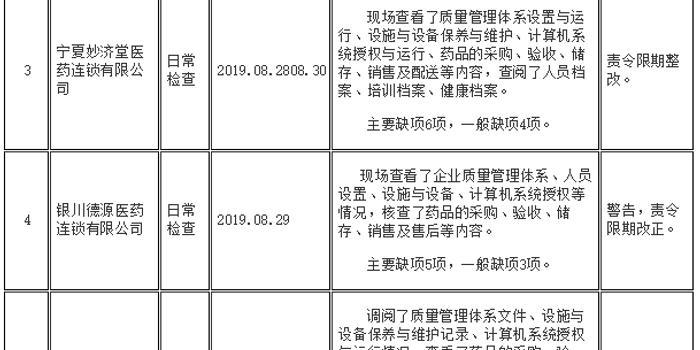 宁夏厚和济医药等8企业