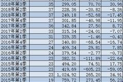 申万菱信总经理和副总1个月内先后离任 高挂招贤令
