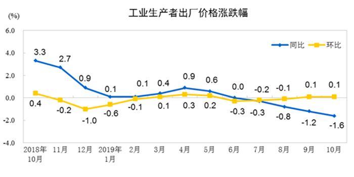 统计局:10月份工业生产者出厂价格同比下降1.6%