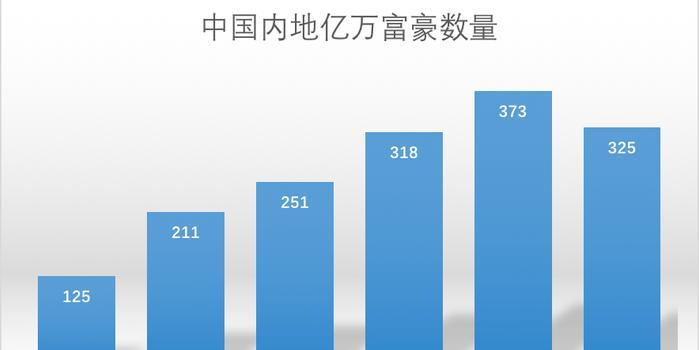 中国亿万富豪画像:98%白手起家