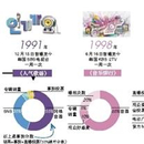 中國音樂公告牌和Billboard還差多少打歌節目?