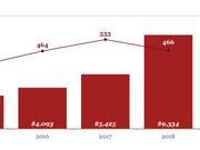 人工智能投资潮:去年93亿美元风投资金涌入创新高