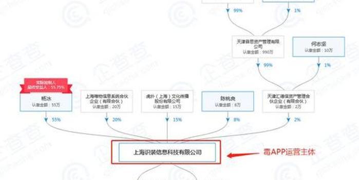 毒APP被指涉嫌售假 曾获王思聪投资和推荐