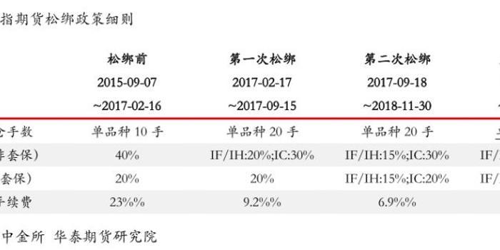河北11选五开奖结果_华泰:股指期货松绑对市场有何影响?