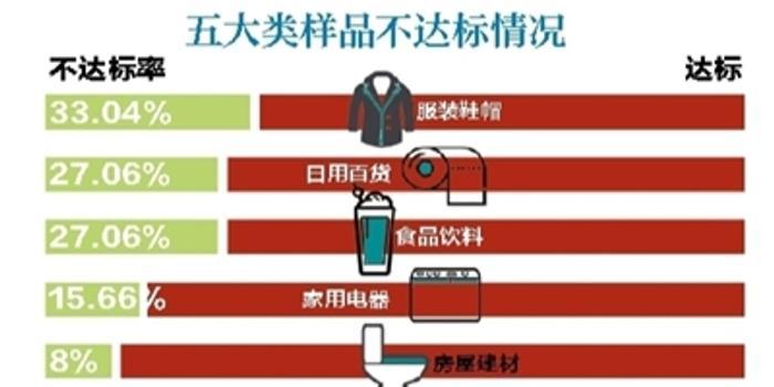 北京市消协:蘑菇街5款样品全部未达标