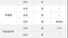 有人用3家公司摇到5套房 杭州:最快下午出政策补丁