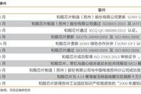 天风证券:和舰芯片增投研发 临厦门联芯持续亏损风险