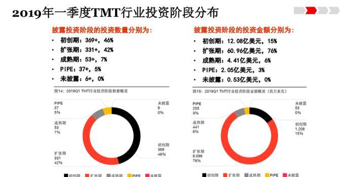 普华永道:2019上半年TMT行业投资金额降至三年低位