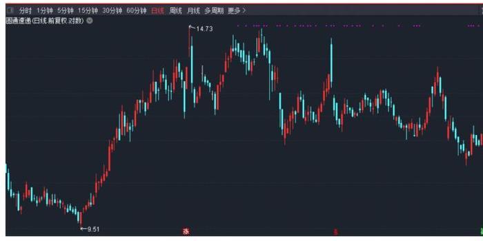双11望给股市发红包:除了快递公司 这些板块也能沾光