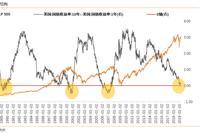美股下跌对A股有何短期和长期影响?