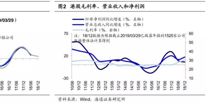 百搭麻将_逾六成港股披露年报 净利润增速较快的企业有哪些?