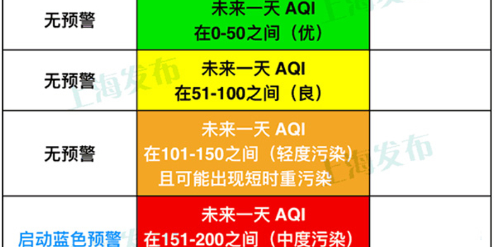 """上海空氣重污染應急預案""""升級"""":啟動門檻降低"""